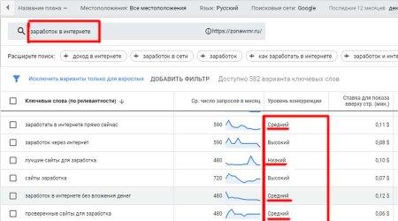 Конкуренция по ключевым словам в Google