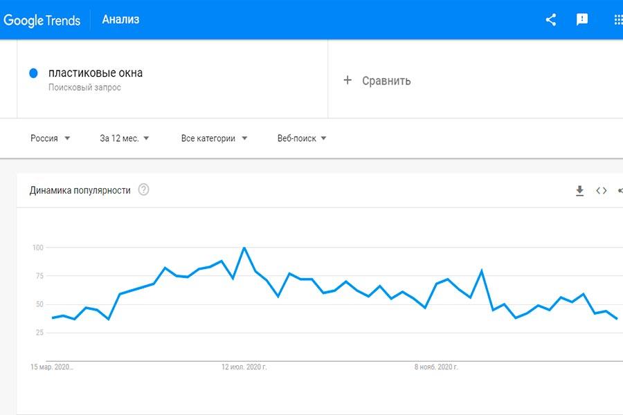 trends.google отслеживание сезонности
